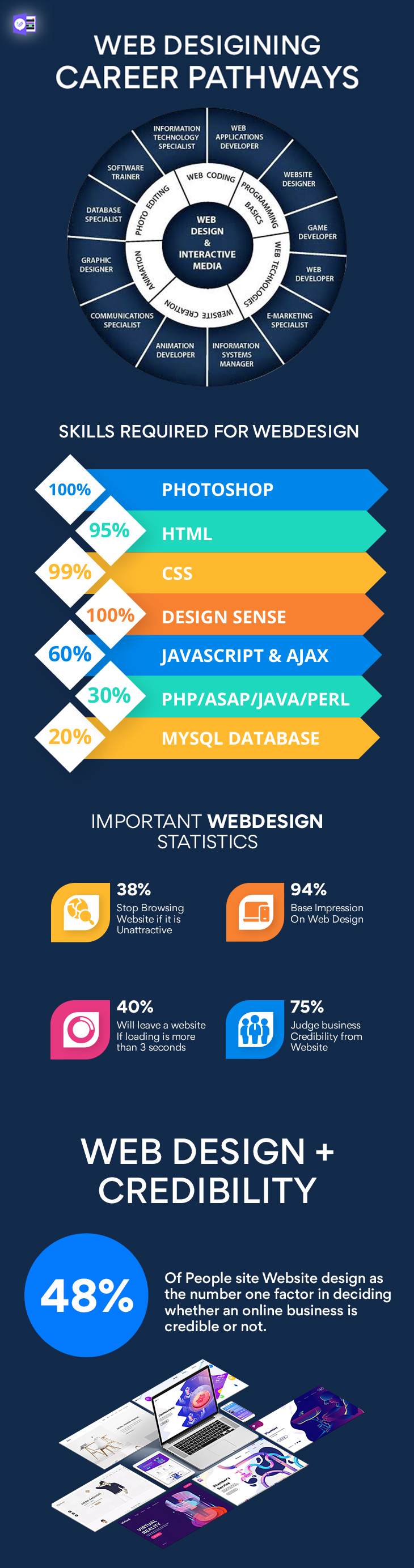 web designing course learning path infographic